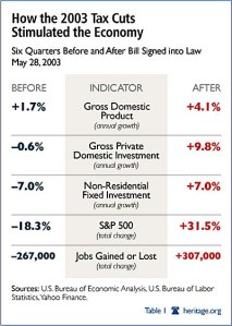 Tax Cuts 2003