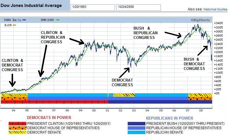 Congress impact on Dow Jones