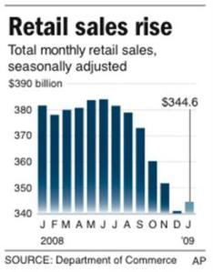 Sales rised before Obama's Stimulus