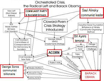 Obama & Democrats Orchestrated Crisis Network
