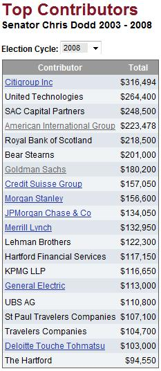 Democrat Senator Chris Dodd - Top Donors