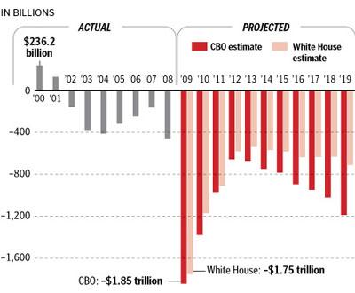 Economy- Obama Deficit