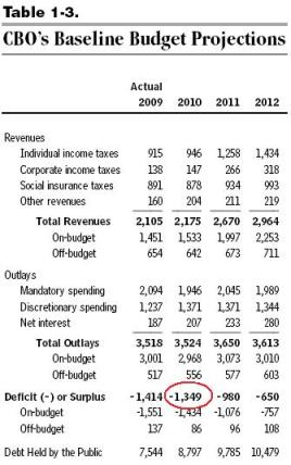 Deficit 2010 - CBO's Baseline Budget Projections
