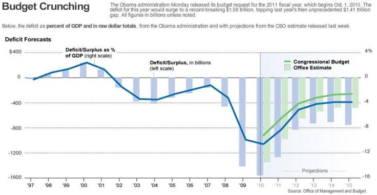 Economy Budget Deficit Historical Data - Republicans and Democrats (WSJ) Obama Budget FY2011
