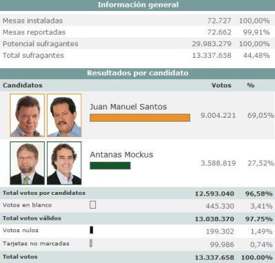 Colombia Marxist crazy Antanas Mockus lost elections nalgas trasero