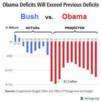 Economy Bush Deficits vs. Obama's Deficits in Pictures, year 2010