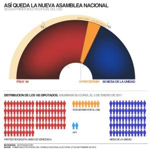 Click image to enlarge it: Chavez's party loses its supermajority in Venezuela elections