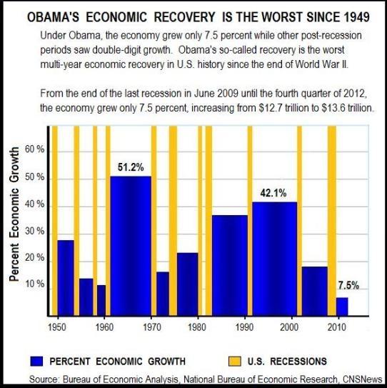 ObamaRecoveryGDP