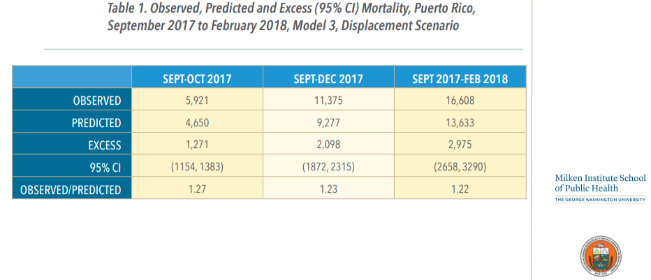 [tableOnly]GeorgeWashingtonUniversity-PuertoRicoDeathTollEstimate
