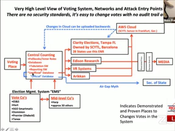 ElectionVotingSystemAttackEntryPoints,Germany,Barcelona